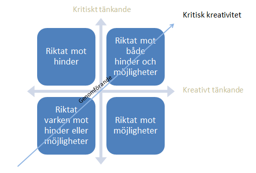 Kritisk kreativitet