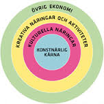 Concentric Circles Model - David Throsby - image credits www.esbri.se